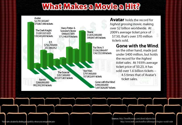 Infographic Demonstrating that the Amount of Tickets Sold Is Just As Important to a Movie's Success
